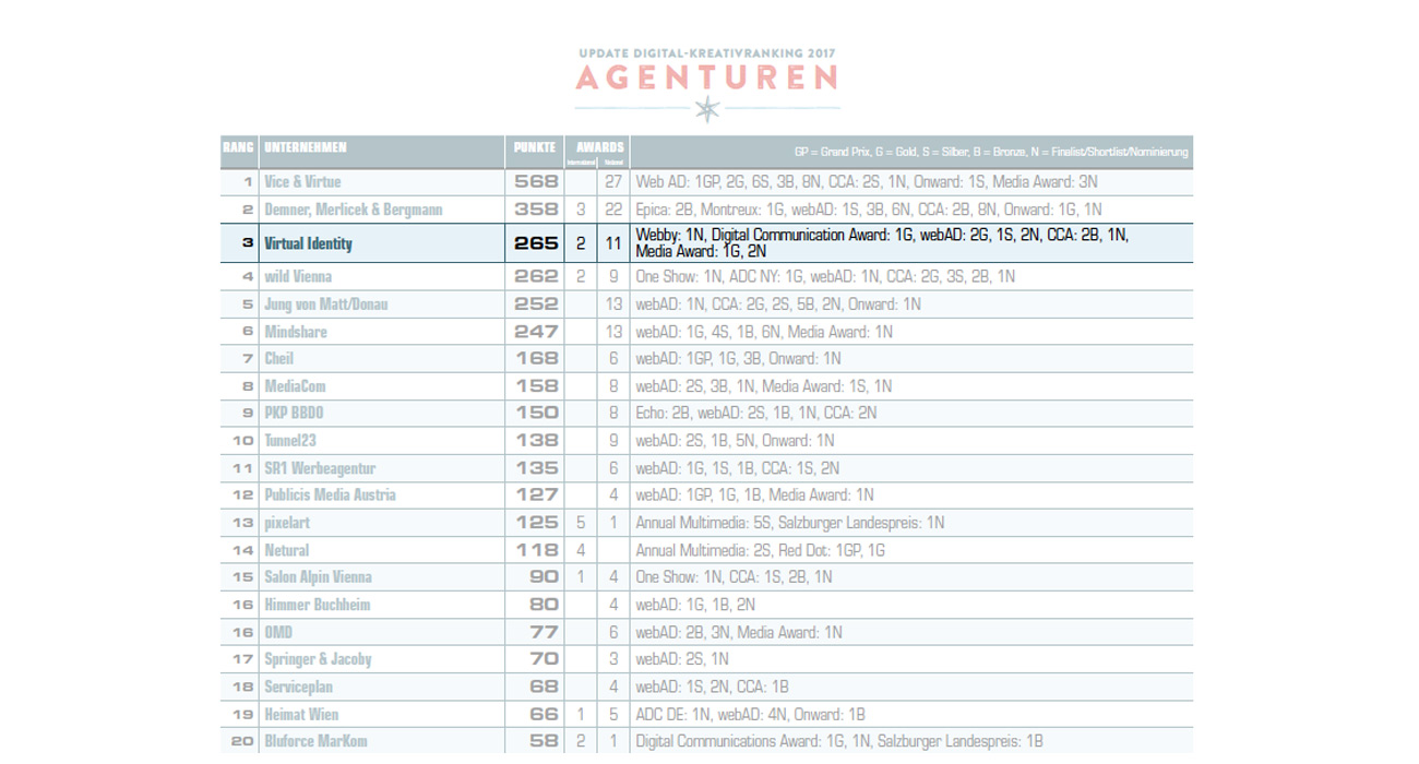 Austria Digital creative agency ranking